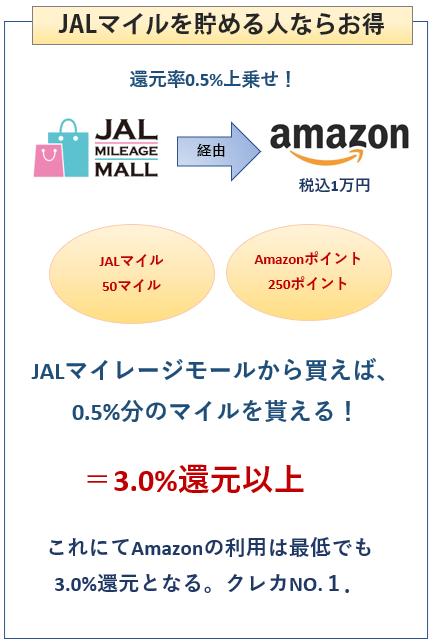 Amazon MastercardゴールドはJALマイレージモール経由で3%還元