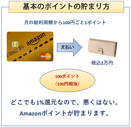 Amazon Mastercardゴールドの基本のポイントの貯まり方