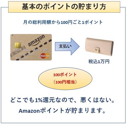Amazon Mastercardクラシックの基本のポイントの貯まり方