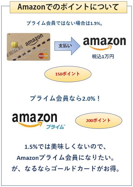 Amazon MastercardクラシックのAmazonでのポイントの貯まり方