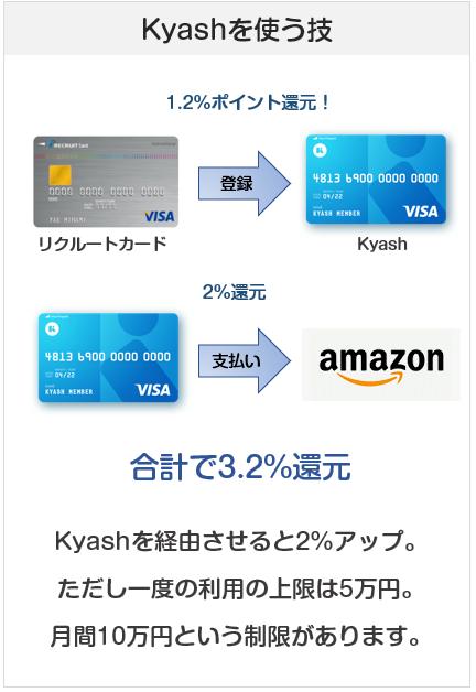 AmazonはリクルートカードとKyashの組み合わせで3.2%ポイント還元
