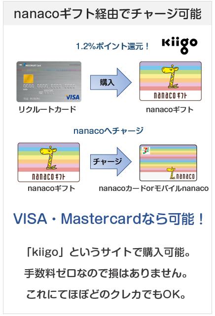 楽天カードなどでnanacoチャージでポイントを得る方法