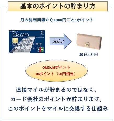 ANA JCB 一般カードの基本のポイントの貯まり方