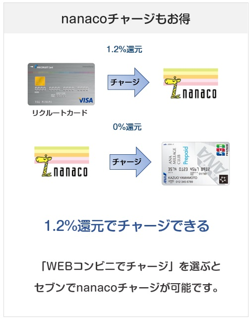 ANA JCB プリペイドカードへはnanacoチャージで1.2%還元にできる