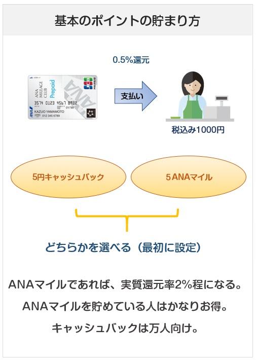 ANA JCB プリペイドカードのポイント付与について