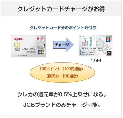 ANA JCB プリペイドカードのクレジットカードチャージについて