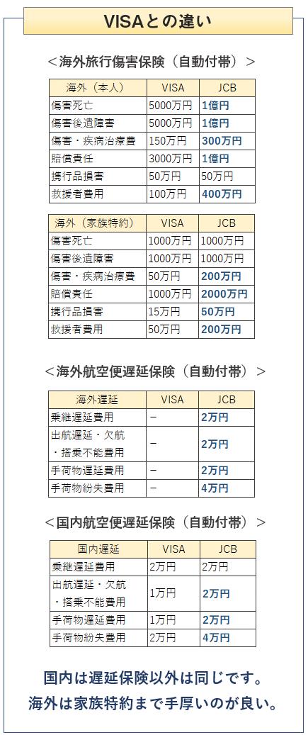 ANA JCBワイドゴールドカードとANA VISAワイドゴールドカードの旅行傷害保険の比較