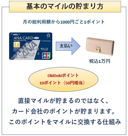 ANA JCB ワイドカードの基本のポイントの貯まり方について