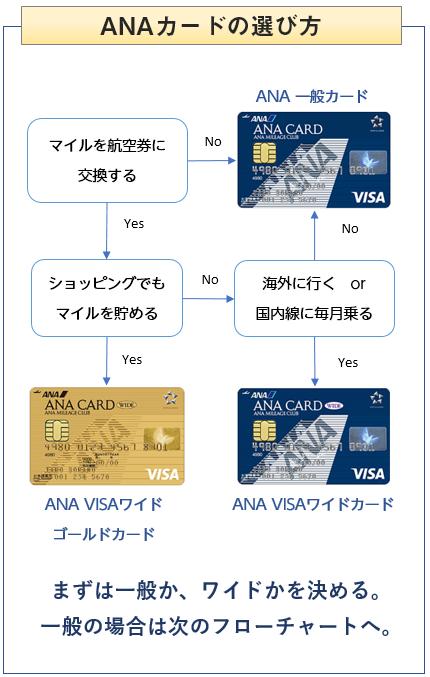 ANAカードの選び方