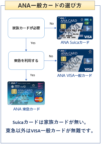 ANA一般カードの選び方