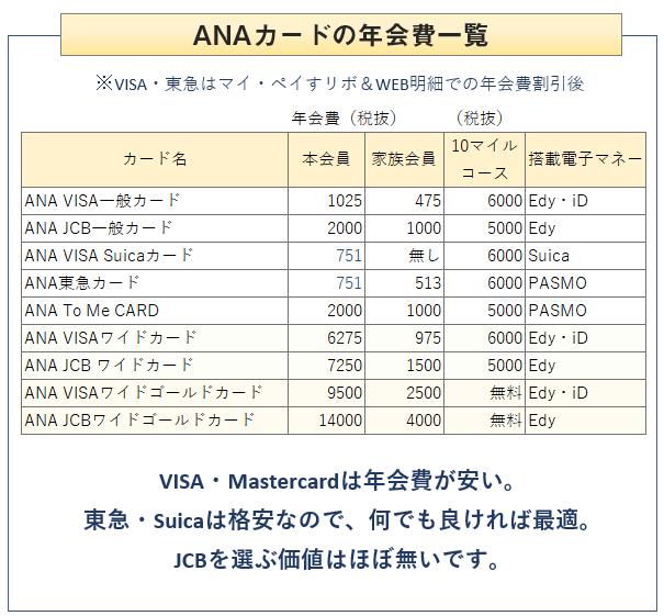 ANAカードの年会費比較(一覧表)