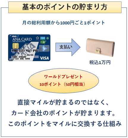 ANA VISA Suicaカードの基本