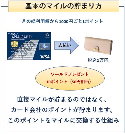 ANA VISA 一般カードの基本のポイントの貯まり方