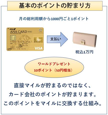 ANA VISAワイドゴールドカードの基本のマイルの貯まり方