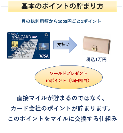ANA VISAワイドカードの基本のマイルの貯まり方
