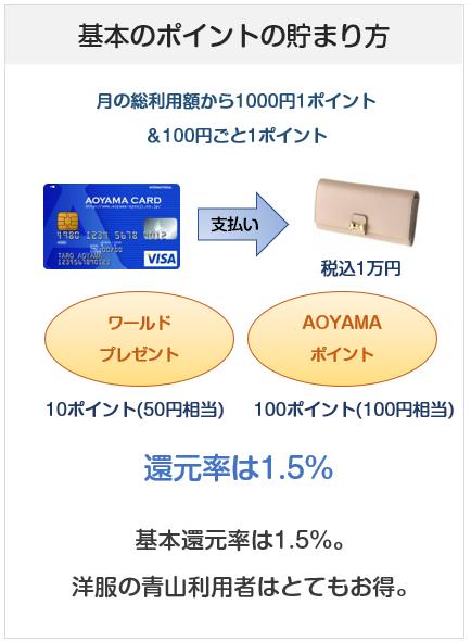 AOYAMA VISAカードのポイント付与について解説