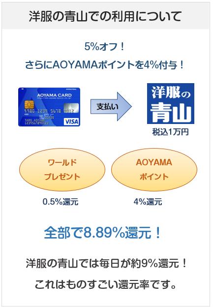 AOYAMA VISAカードの洋服の青山でのポイント付与について