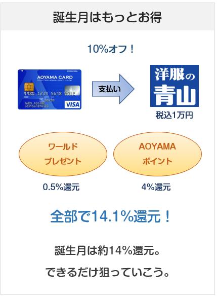 AOYAMA VISAカードの誕生月での洋服の青山でのポイント付与について