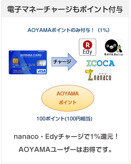 AOYAMA VISAカードは電子マネーチャージでもポイント付与(nanaco・Edy・suica・icoca)