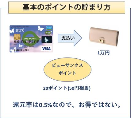 アトレビューSuicaカードの基本のポイントの貯まり方