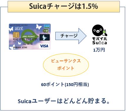 アトレビューSuicaカードはSuicaチャージで1.5%還元