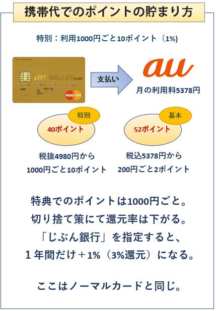 au WALLET ゴールドカードの携帯代でのポイントの貯まり方