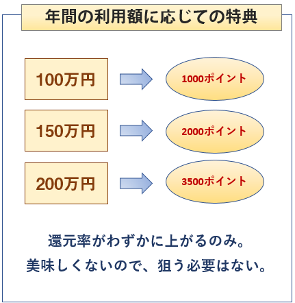 au WALLET ゴールドカードは年間利用額に応じてボーナスポイントを貰える