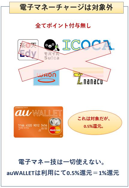 au WALLET クレジットカードの電子マネーチャージについて