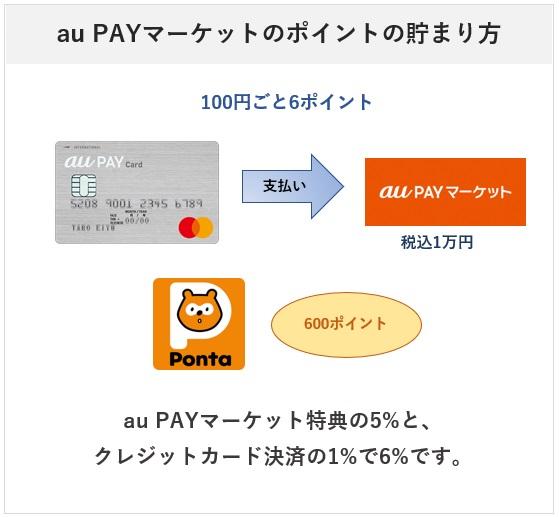 au PAY カードのau PAYマーケットでのポイント付与について