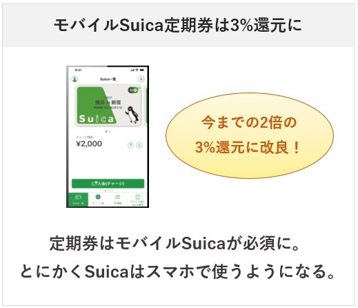 ビューカードは2021年7月1日からモバイルSuica定期券の還元率が3%になる