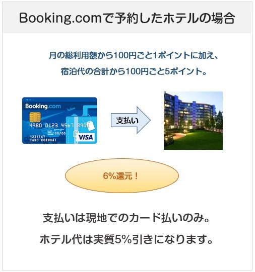 Booking.comカードのBooking.comで予約したホテルの支払いの還元率について