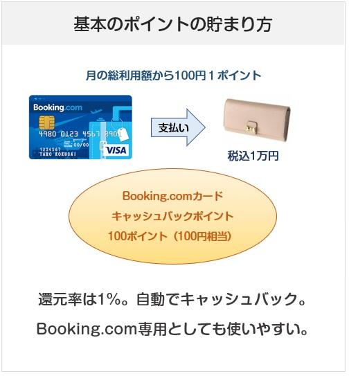 Booking.comカードのポイント付与について