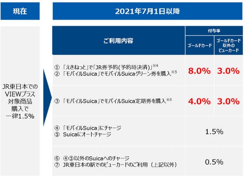 ビュカード2021年7圧のサービス内容変更表