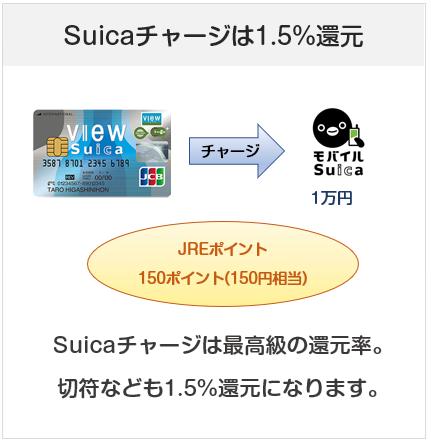 「ビュー・スイカ」リボカードはSuicaチャージで1.5%還元