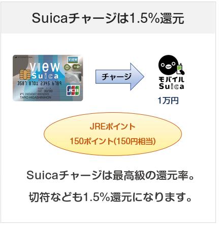「ビュー・スイカ」カードは、Suicaチャージでポイント1.5%還元