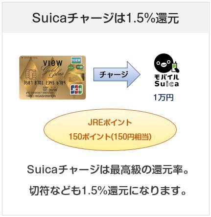 ビューゴールドプラスカードはSuicaチャージで1.5%還元