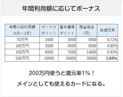 ビューゴールドプラスカードは年間利用額にてボーナスポイント付与