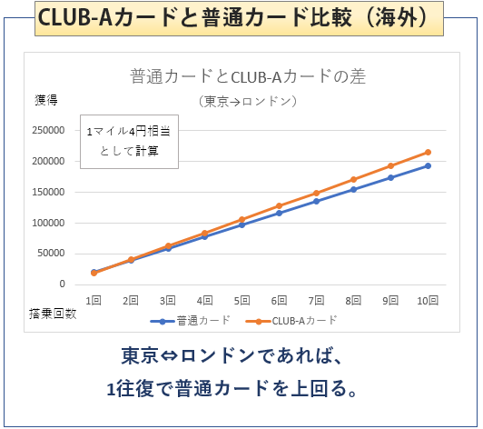 JAK普通カードとJAL CLUB-Aカードの比較(海外旅行)