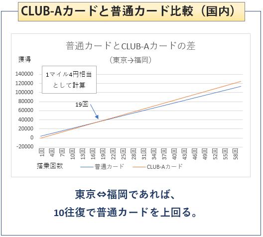 JAL普通カードとJAL CLUB-Aカードの比較(国内フライト)