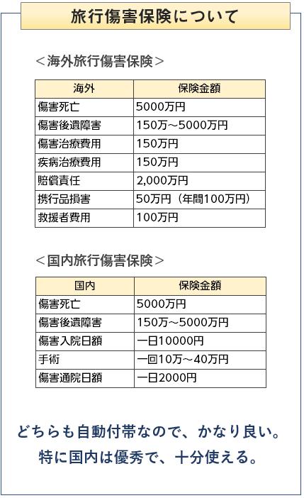 JAL CLUB-Aカードの旅行傷害保険について