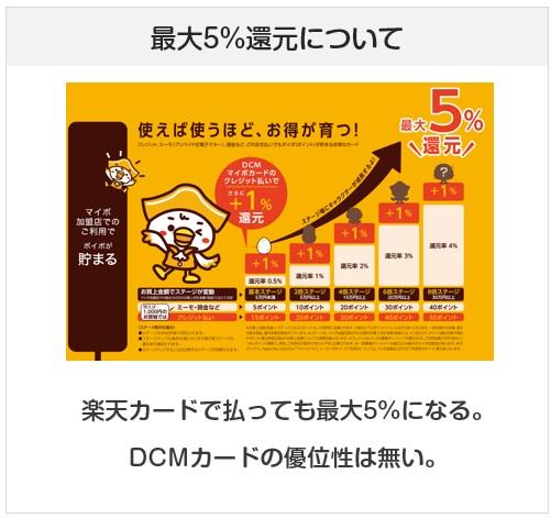 DCMマイボカードの最大5%還元は楽天カードでも同じ