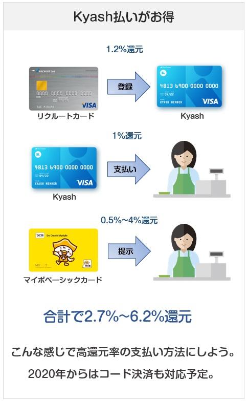 DCMグループはKyashで支払うのが一番還元率が高い