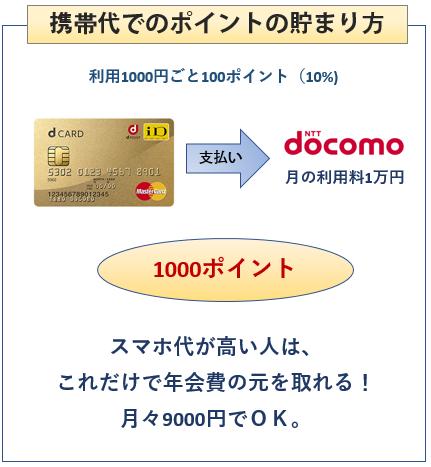 dカードGOLDの携帯料金でのポイントの貯まり方