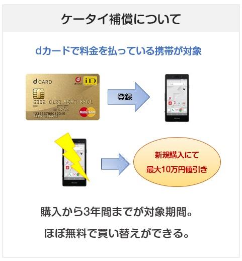 dカードGOLDの携帯補償について