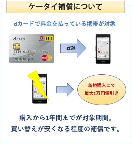 dカードのケータイ補償について説明