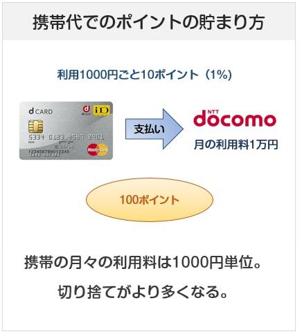 dカードの携帯代でのポイントの貯まり方