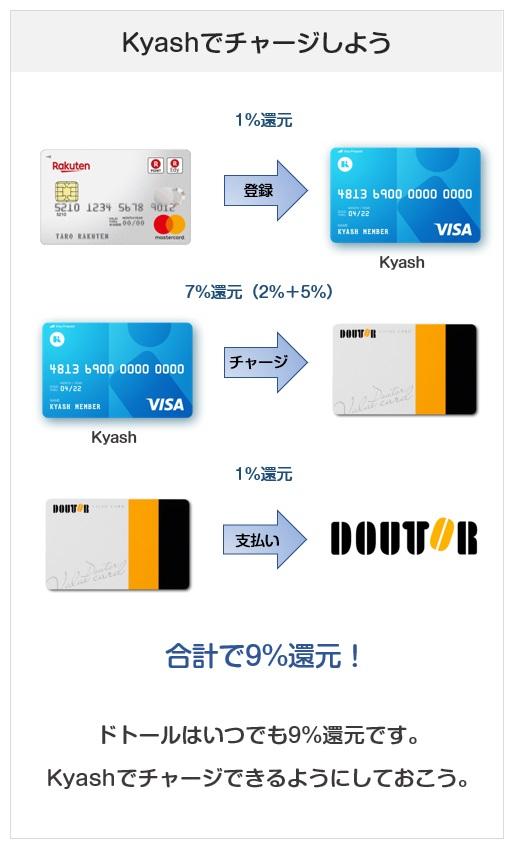 ドトールバリューカードのお得なチャージ方法(Kyashでのチャージで9%還元)