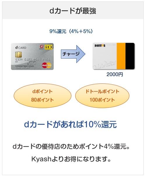 ドトールバリューカードへのクレジットカードチャージ最強はdカード