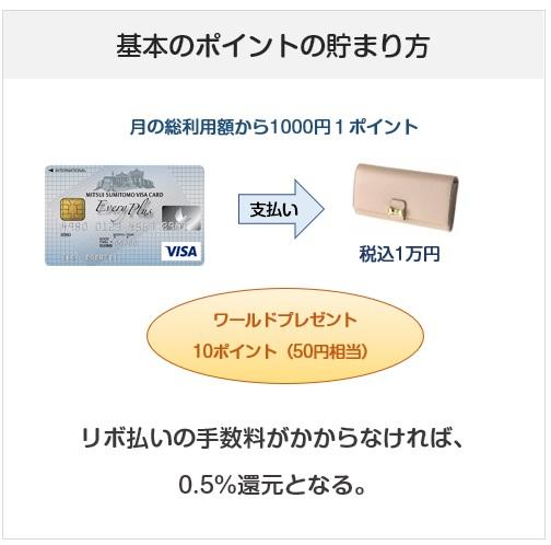 三井住友カードのエブリプラスのポイント付与について