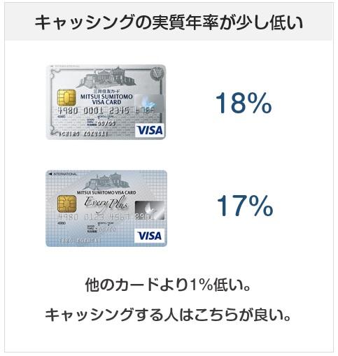 三井住友カードのエブリプラスのキャッシングの実質年率について